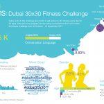 Netizency xplains: Dubai 30x30 Fitness Challenge