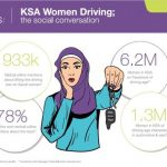 Netizency xplains: KSA Women Driving; the social conversation