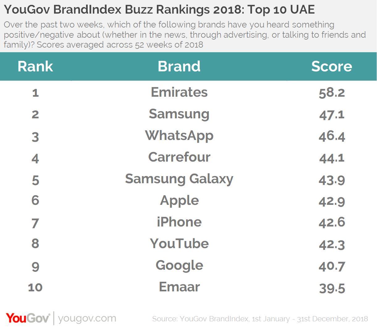 Emirates, Al Baik and WhatsApp top the 2018 YouGov